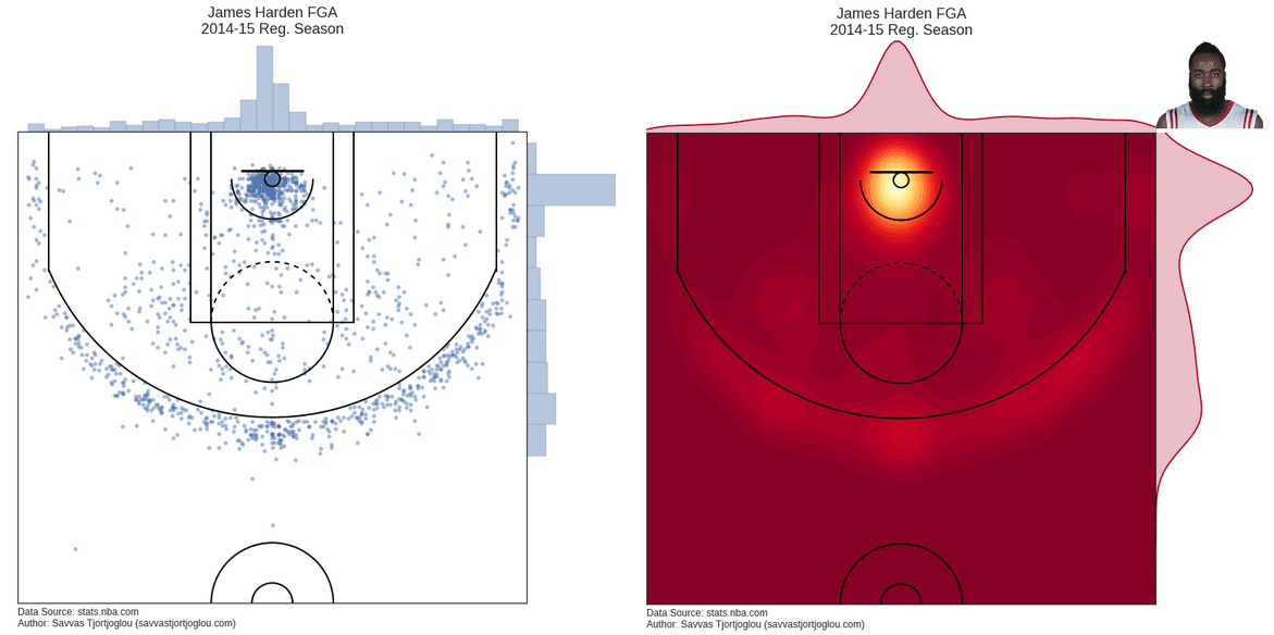 A heat map of James Harden's shots