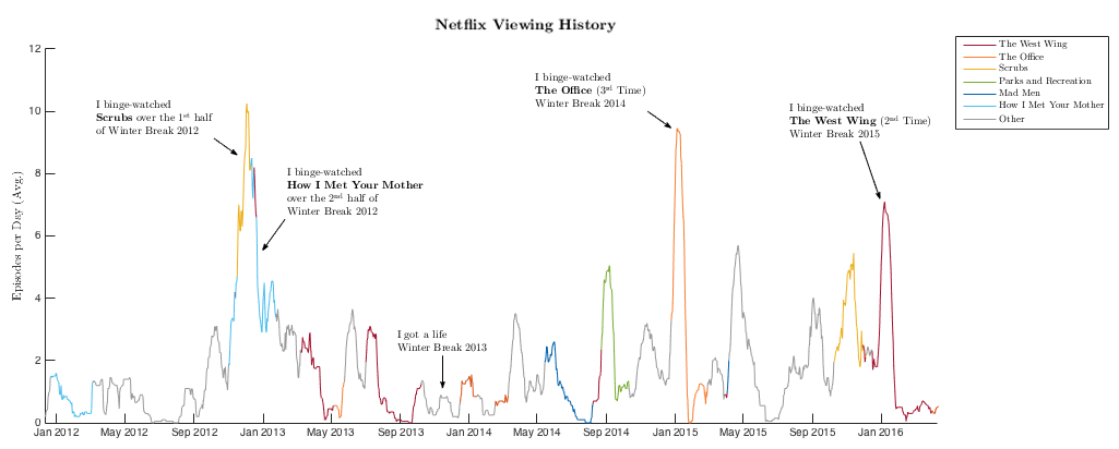 A visualization of my Netflix viewing history